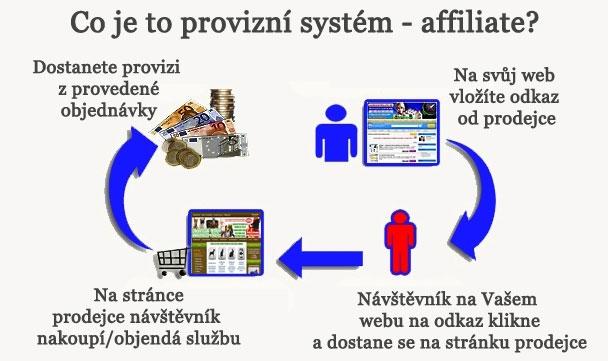 Co je to provizní systém affiliate?