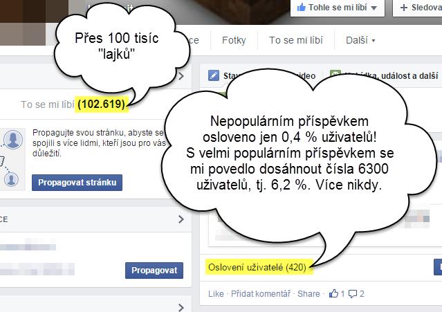 """Počet oslovených uživatelů vůbec neodpovídá počtu """"lajků"""" u Facebook stránky"""